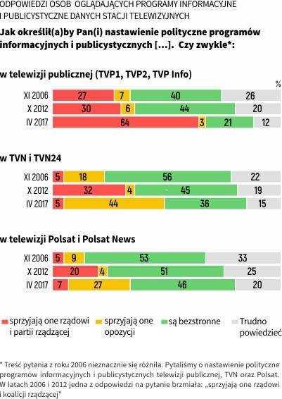 Sondaże nie pozostawiają złudzeń: TVP zmieniła się w tubę propagandową 3