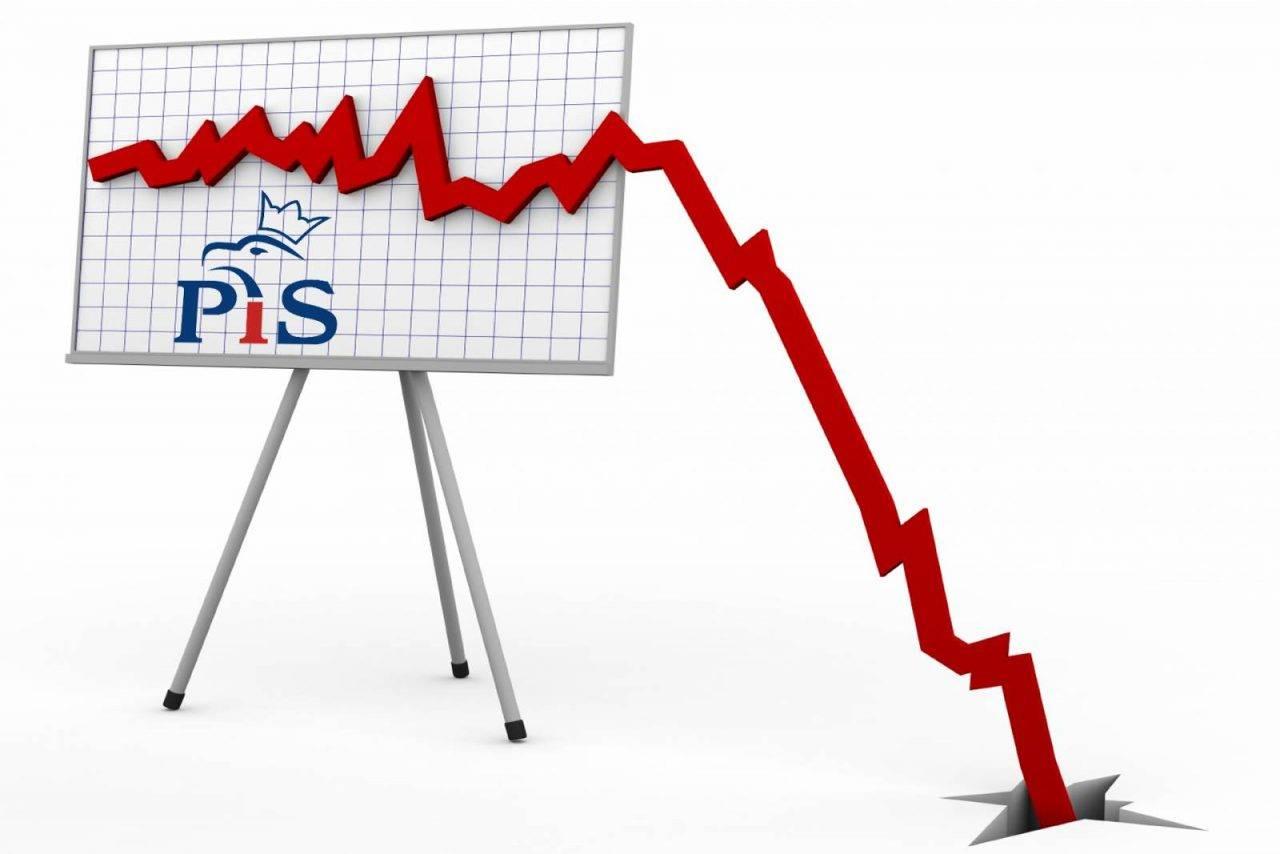 Miażdżąca przewaga w nowym sondażu. PSL, PO, Nowoczesna oraz inne partie pokonują PiS. 3