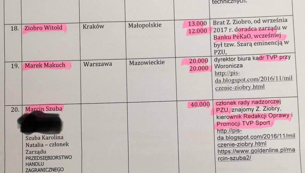 Praca za wpłaty na rzecz partii Ziobro. Media ujawniają wielka aferę 1