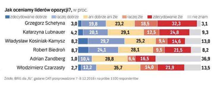 Kosiniak-Kamysz liderem ocen prodemokratycznej opozycji w najnowszym sondażu IBRIS 3