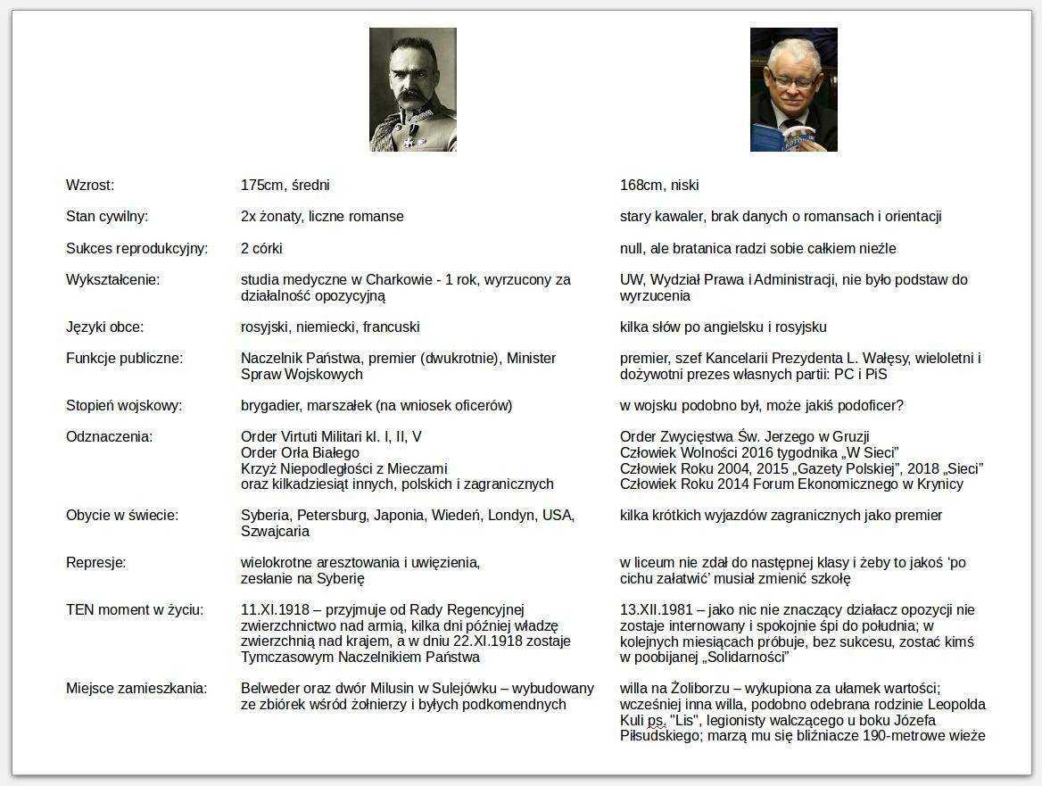 Kaczyński jak Piłsudski? Internauci wyśmiewają propagandę. 3