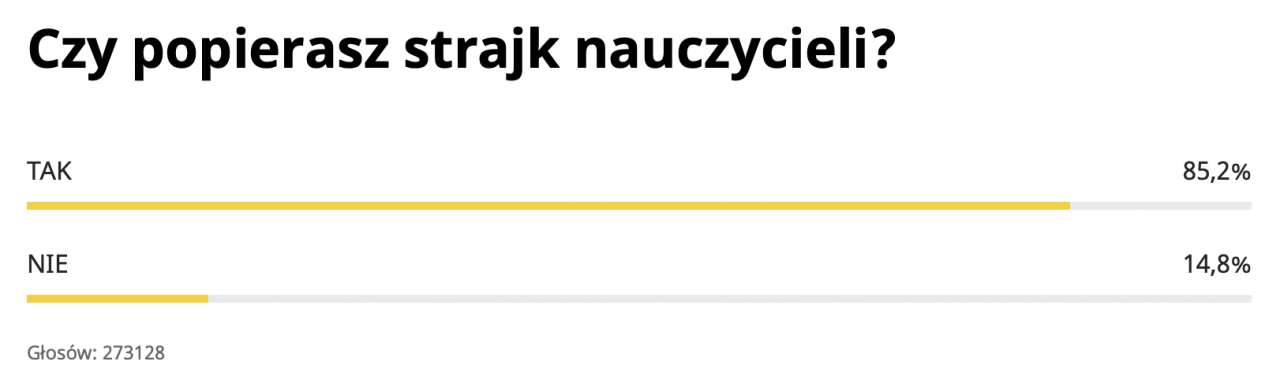 Potężne poparcie dla strajku. 85% Polaków murem za nauczycielami 5
