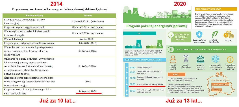 PiS skopiował program budowy elektrowni atomowej od PSL i PO? 3