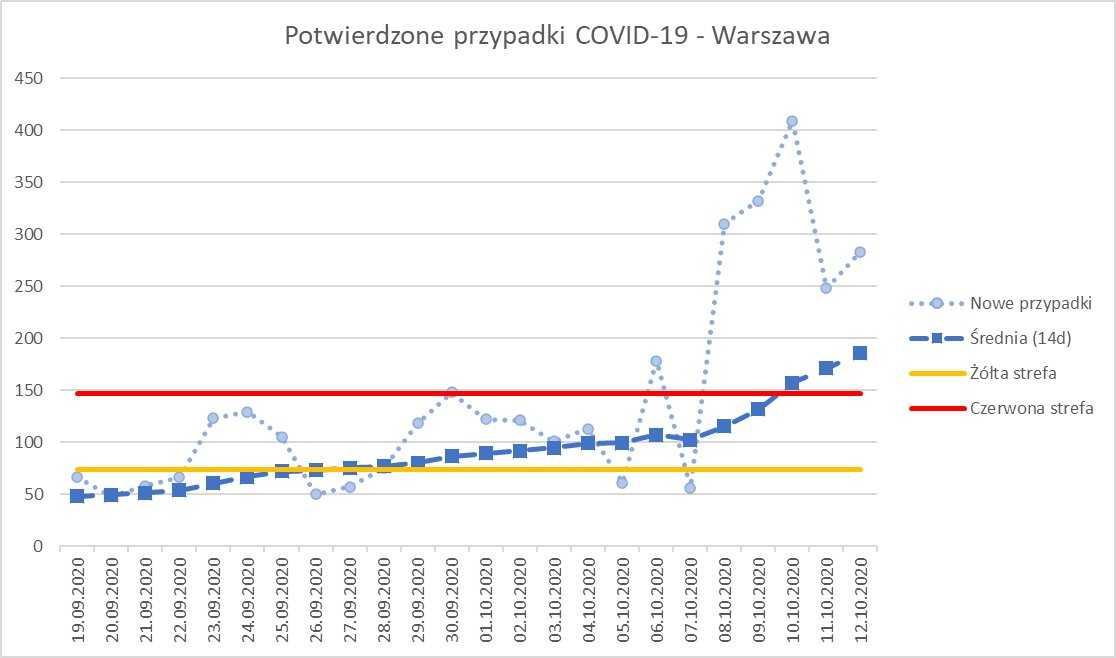 Warszawa powinna od trzech dni być w czerwonej strefie! Zakażenia rosną lawinowo 3